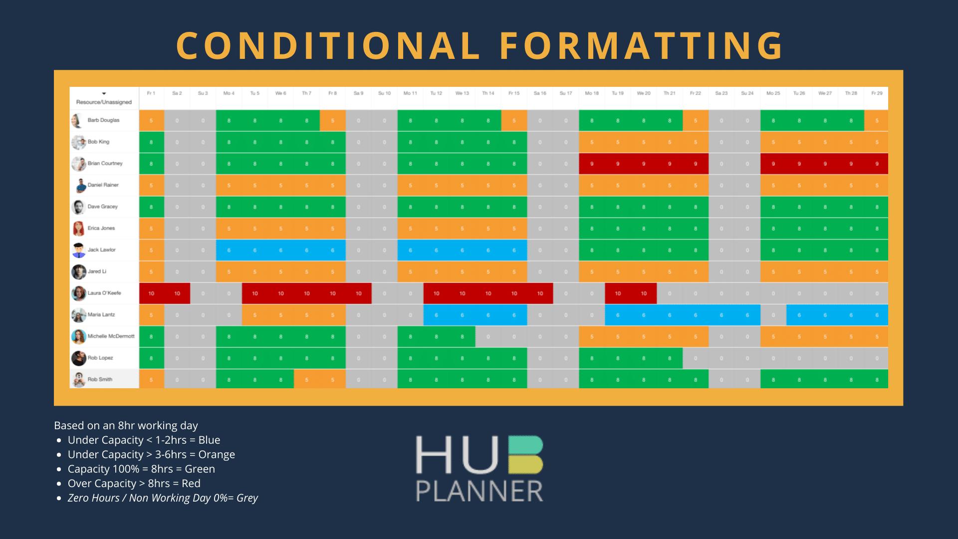 Heat Map Conditional Formatting